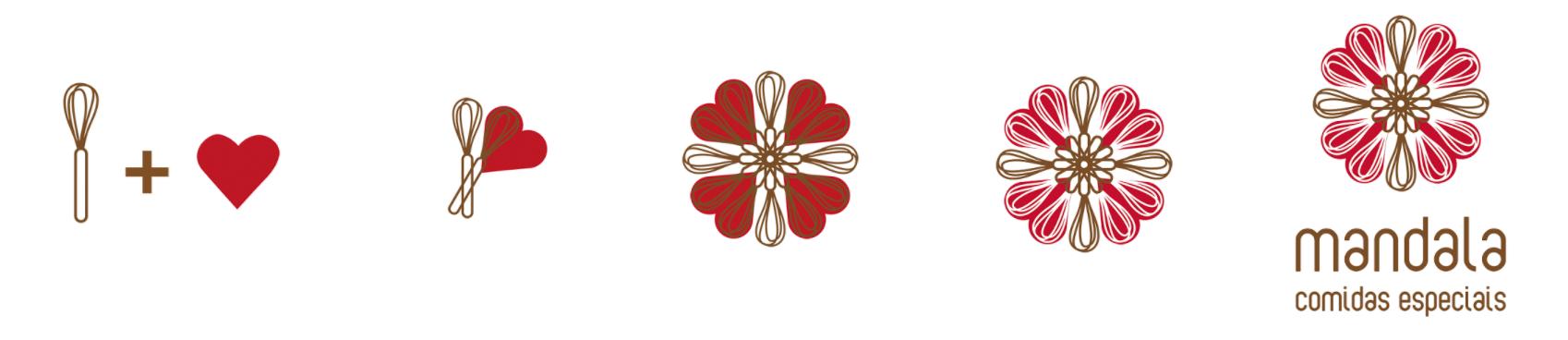 """""""Quem somos"""" está representado na construção da logomarca da Mandala"""